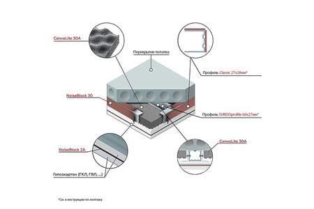 StP Решение для потолка «Стандарт +» | фото 1