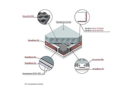 StP Решение для потолка «Стандарт» | фото 1
